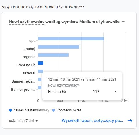 Analityka danych - Google Analytics